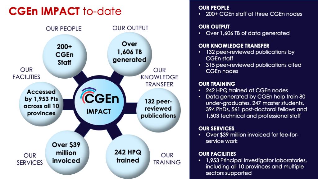 CGEn impact to-date